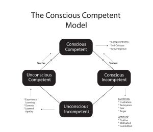 Conscious Competent 2